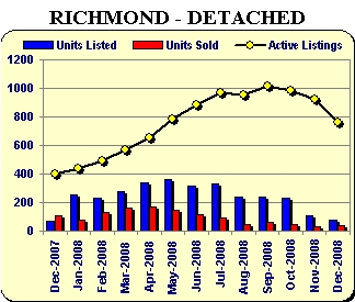Richmond detached homes sale