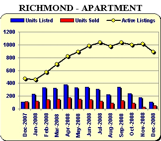 Richmond condos sale