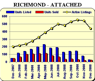 Richmond townhomes sale
