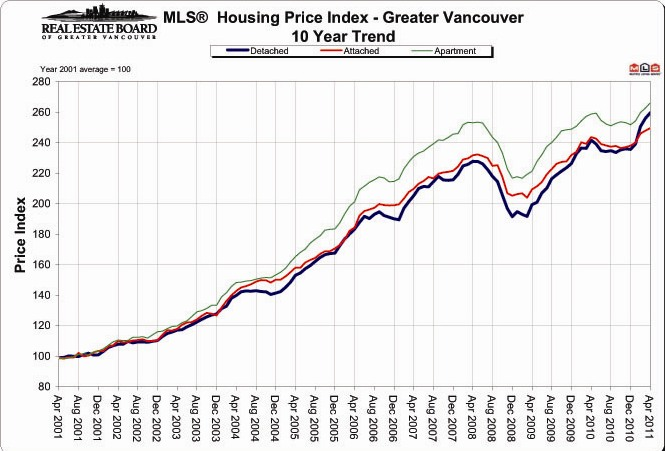 vancouver housing price chart