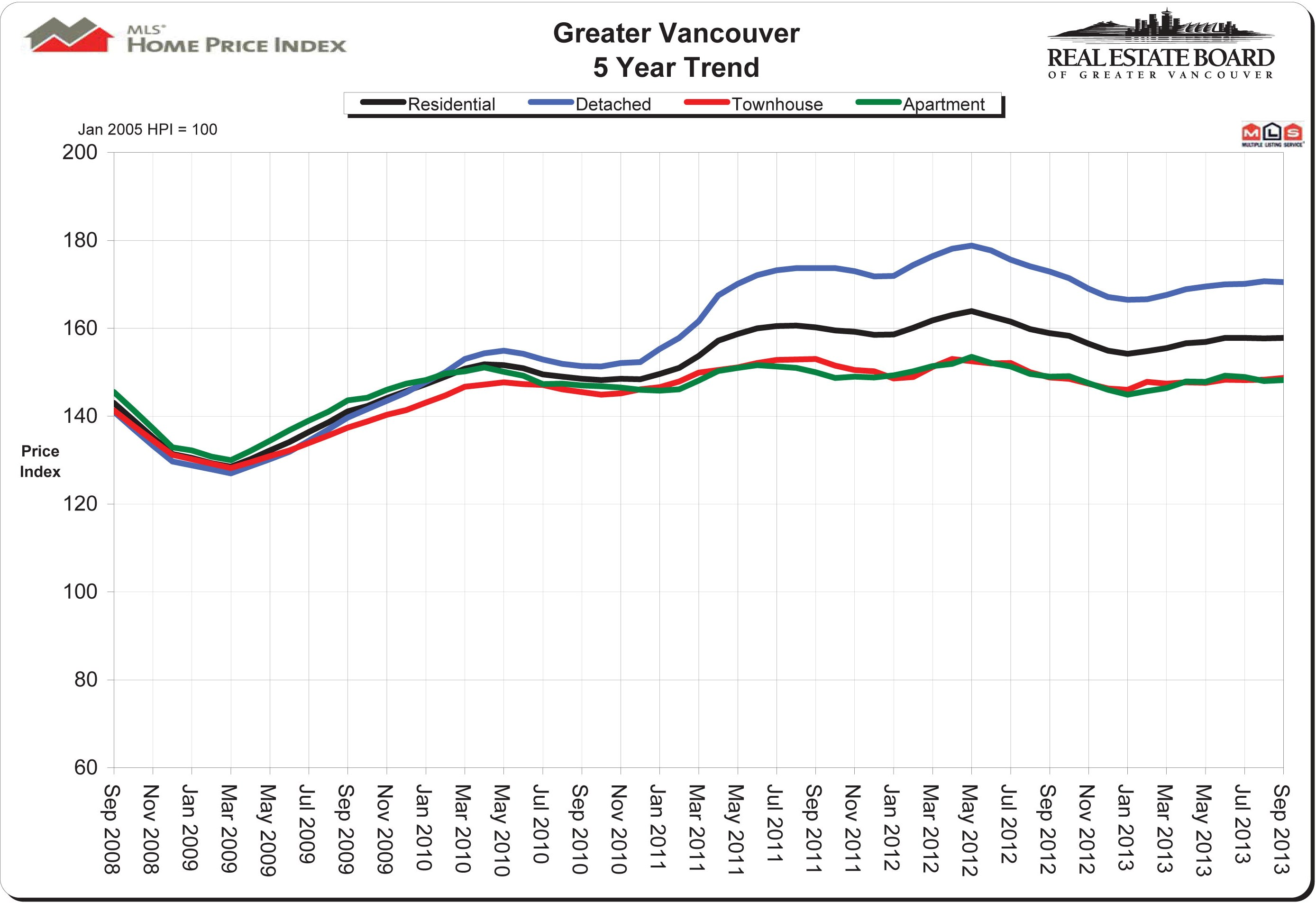 Vancouver price index